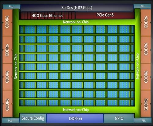 Speedster7tファミリーFPGAのチップ構造イメージ