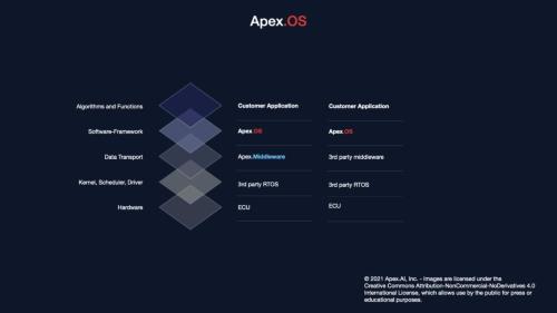 Apex.OSの概要