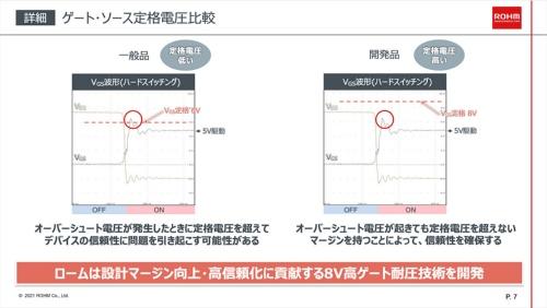 ゲート-ソース間定格電圧の比較