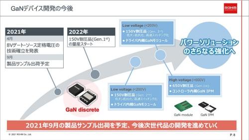 GaNトランジスタの今後の製品化計画