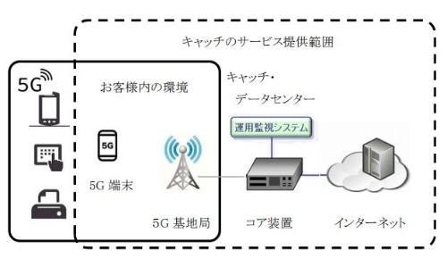 提供するローカル5Gネットワークサービスのイメージ