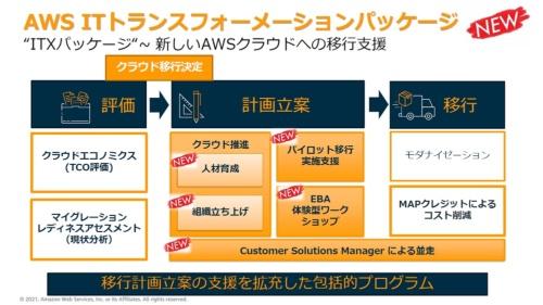 「AWS ITトランスフォーメーションパッケージ」の全体像
