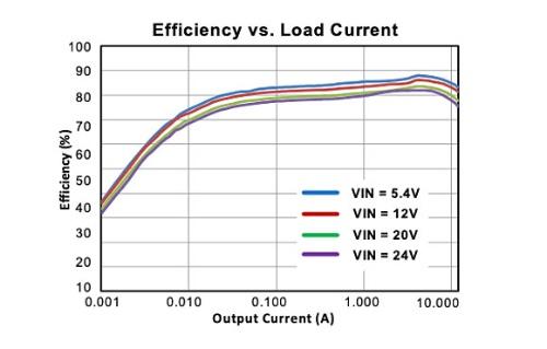 新製品の変換効率特性
