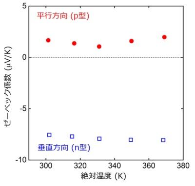 図3:NaSn2As2のゼーベック係数の温度依存性