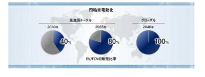 グローバルの電動化計画