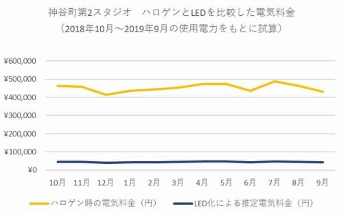 LED化で神谷町第2スタジオの消費電力は10分の1程度に
