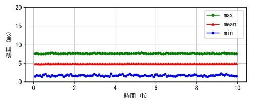 図2:サイクリック通信時の上り方向の通信状況(出所:NEC)