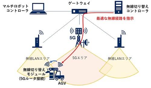 図3-1:無軌道型AGVのシステム構成
