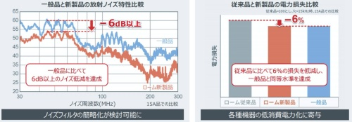 EMI特性と電力損失の比較