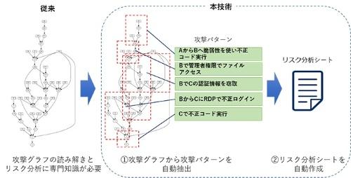 図1:新技術の概要(出所:NEC)