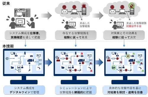 図2:従来(上)と新技術(下)によるリスクアセスメントの比較(出所:NEC)