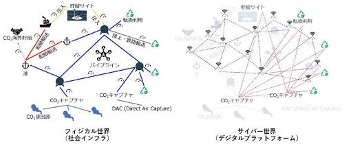 図:CO2NNEXのイメージ