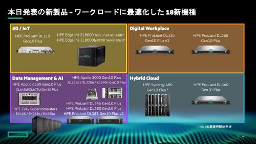 発表したサーバー18機種とHPEによる分類
