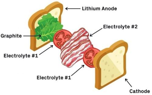 全固体電池をBLT(ベーコンレタストマト)サンドイッチのように構成
