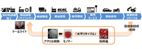 図1:PMMAの水平リサイクルの概要