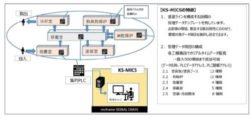 KS-MICSの全体像
