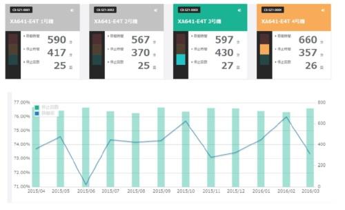 設備の稼働データ監視および履歴データのイメージ