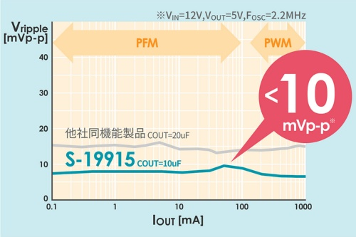 新製品の出力リップル電圧特性