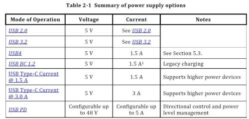 Type-Cによる給電に関してまとめた表