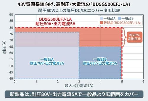 80V耐圧の新製品と競合他社品と比較