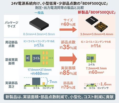 +39V耐圧の新製品を競合他社品と比較