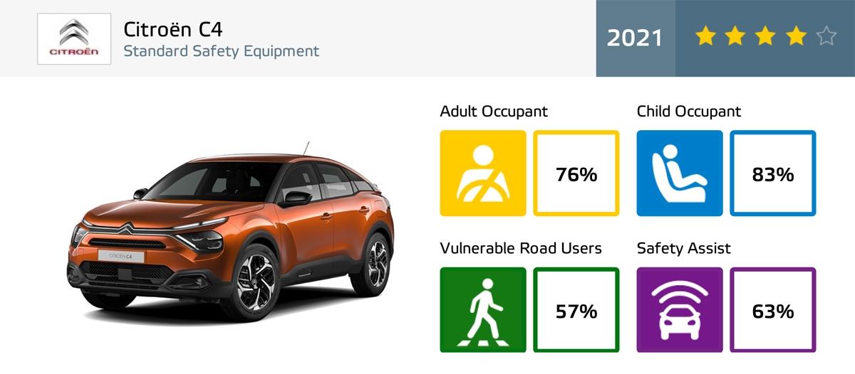 Citroën C4の評価サマリー (写真:Euro NCAP)