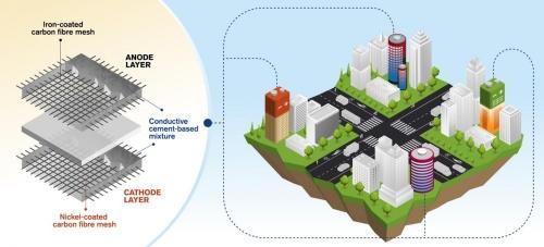 コンクリート2次電池の構造(左)と、利用のイメージ(右)