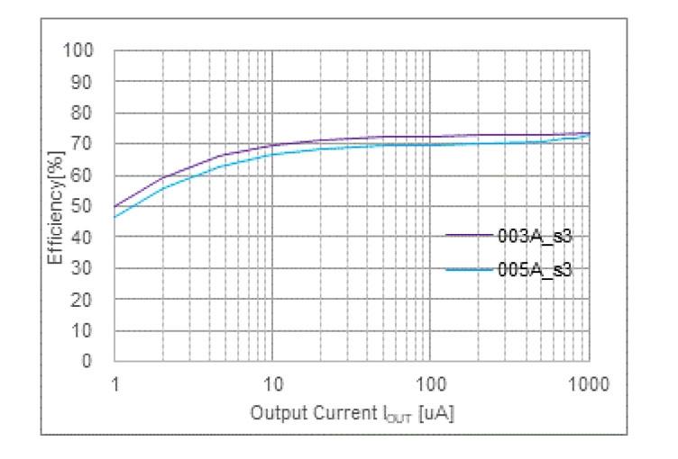 新製品の変換効率特性 図中の「003A_s3」は出力電圧が+2.6Vのとき、「005A_s3」は+4.5Vのときである。(出所:リコー電子デバイス)