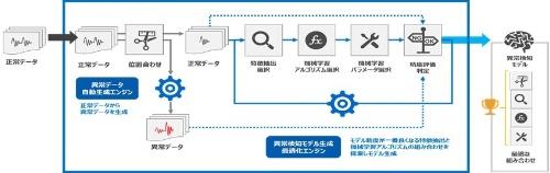 図:異常検知最適モデルの自動構築イメージ