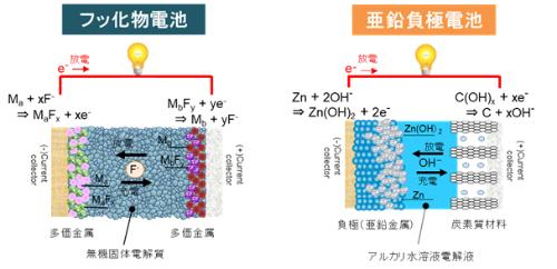 NEDOが研究開発に着手する「全固体フッ化物イオン2次電池」と「亜鉛負極2次電池」