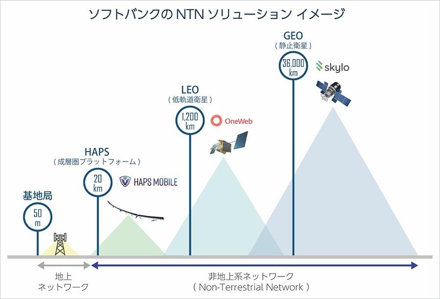 ソフトバンクのNTNソリューションのイメージ