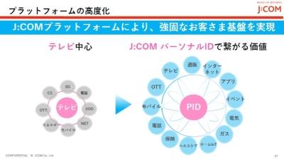 J:COM パーソナル IDでプラットフォーム高度化