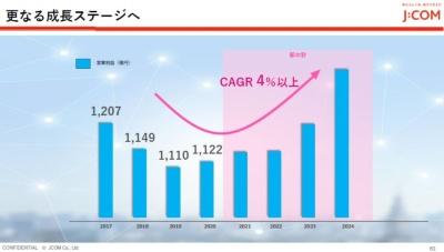 営業利益でCAGR4%以上を目指す