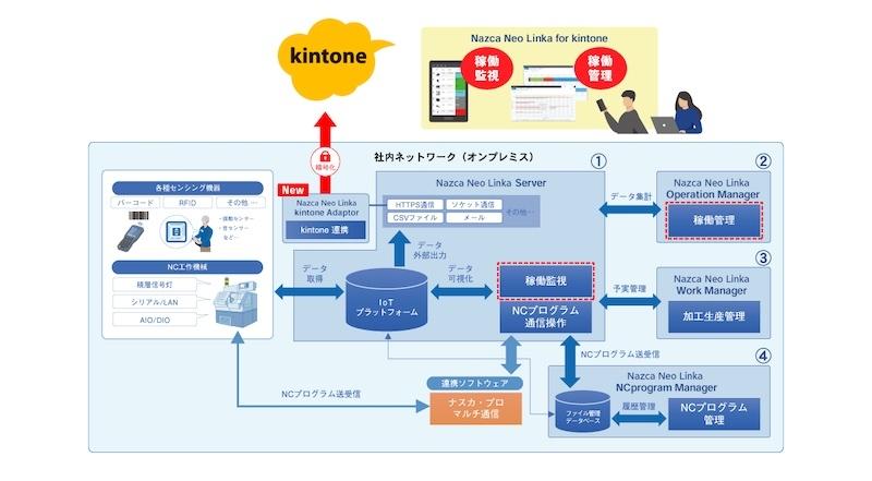 図1:システム構成イメージ(出所:ゴードーソリューション)