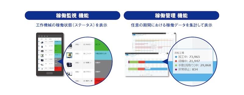 図2:稼働監視機能と稼働管理機能のイメージ(出所:ゴードーソリューション)