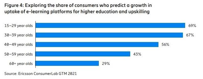 スキルアップのためeラーニングの普及が進むと予測する消費者の割合(出所:Ericsson)