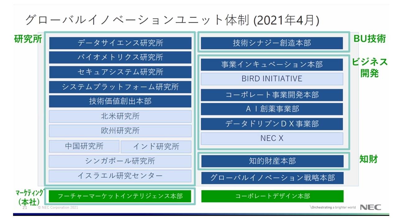 2021年4月に新設したグローバルイノベーションユニットの体制 (出所:NEC)