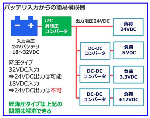 バッテリー入力の電子機器における電源構成