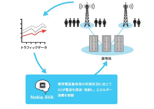 Nokia AVAの概要