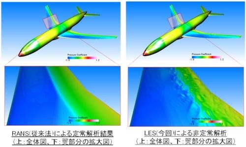 飛行機の翼の表面に関する熱流体解析の結果。右の結果が細かい空気の渦を表現できるLESと呼ぶ手法を使った解析結果。左の従来の手法に比べて変化を詳しく把握できる