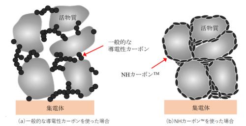 図1 電極の構造の模式図