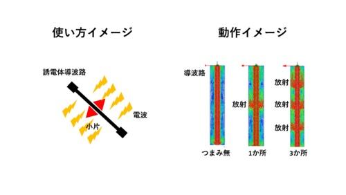 図3 はさむアンテナの動作イメージ