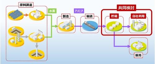 アンモニア供給網のイメージと共同検討範囲