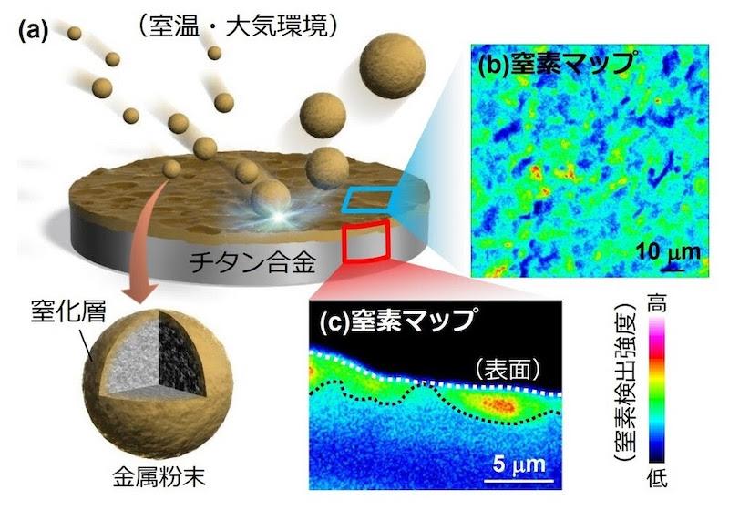 図1:新開発のプロセスによる窒化層形成のイメージ (出所:ヤマハ発動機・静岡大学・東京都立大学・東京電機大学)