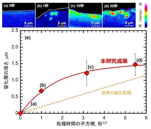 図2:窒化層の形成速度