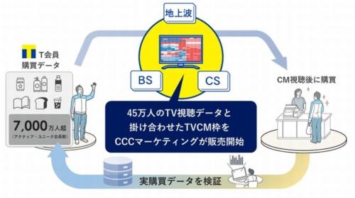 循環型テレビCMマーケティングのイメージ