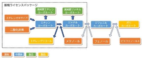 図:製造技術パッケージの概要