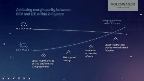 図3 VWグループはEVによる利益が内燃機関(ICE)車と同等になると予想