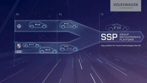 図4 次世代のEV専用PF「SSP」はVWグループ全体で共用