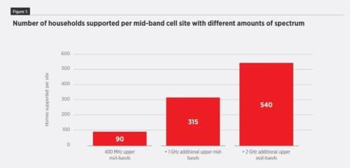 中周波数帯の周波数2GHzを追加することで5倍の世帯への安価な高速インターネット提供が可能に